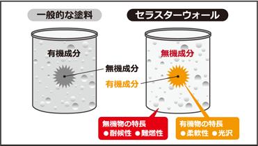 湿度上昇の抑制効果