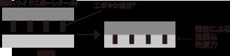 ワイドエポーレに含まれるエポキシ※成分により、他塗料と比較して強固な塗膜がつくられます。※エポキシとは、モノを硬化させる機能性樹脂であり、優れた吸着性・耐食性・耐熱性を示す。